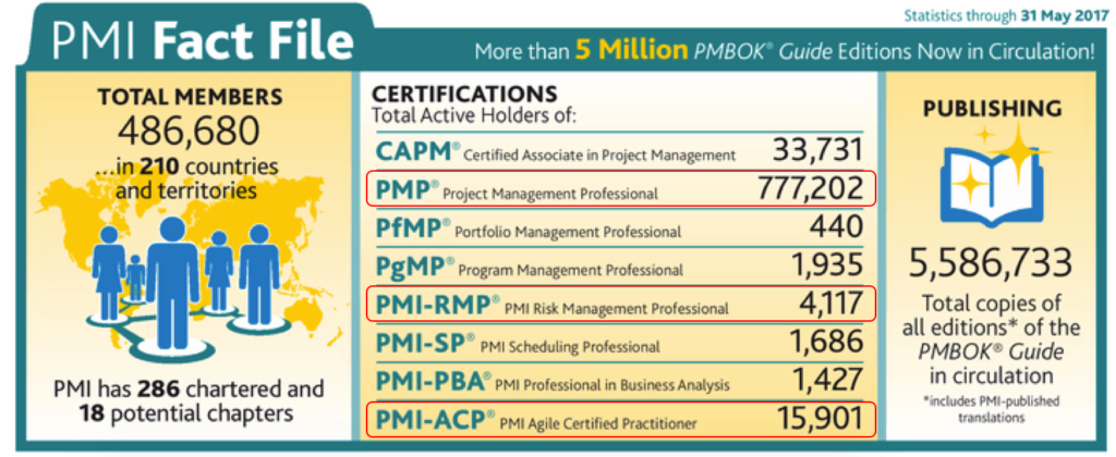 PMI Fact File
